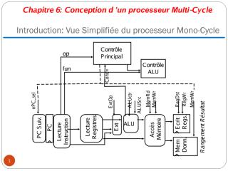 chp 5 MultiCycle.pdf